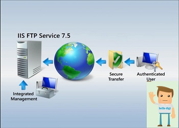 آموزش راه اندازی FTP سرور